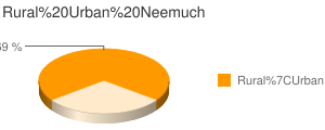 Neemuch census population